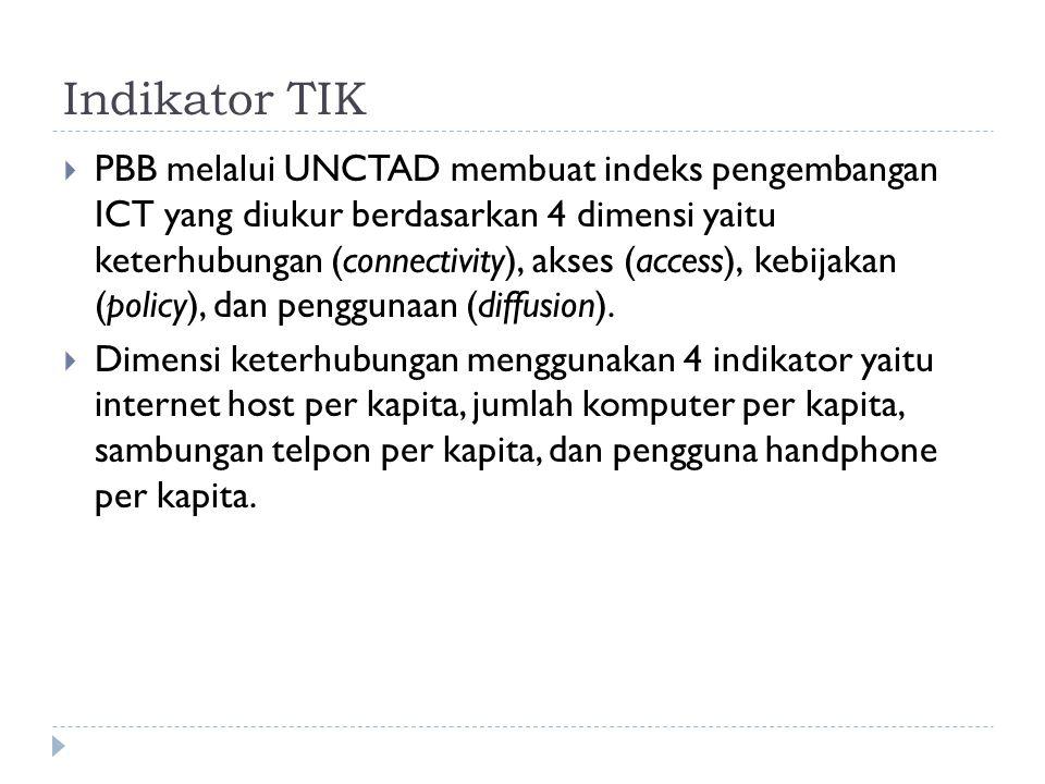 Indikator TIK