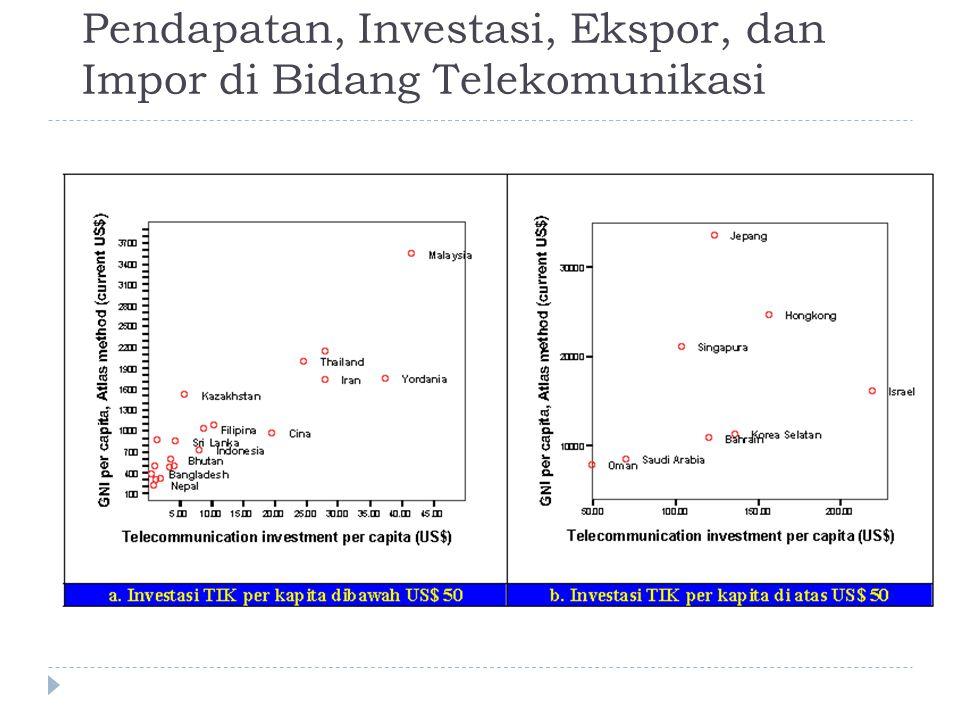 Pendapatan, Investasi, Ekspor, dan Impor di Bidang Telekomunikasi