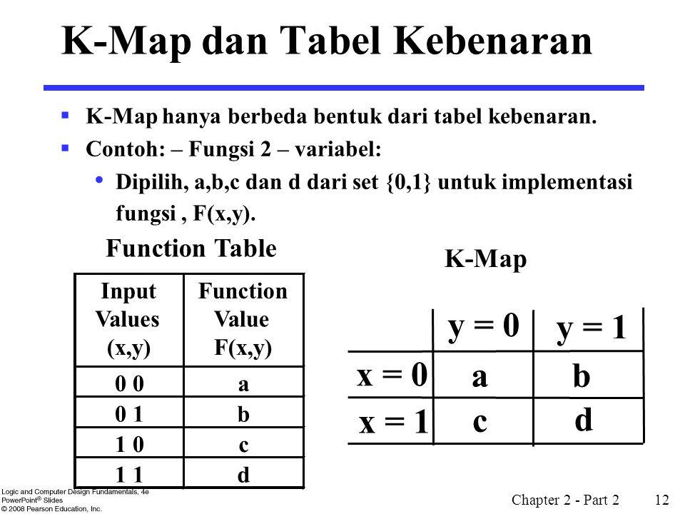 K-Map dan Tabel Kebenaran