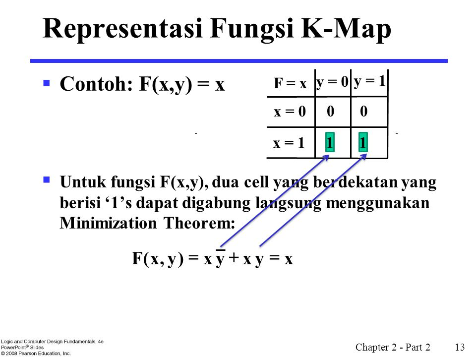 Representasi Fungsi K-Map