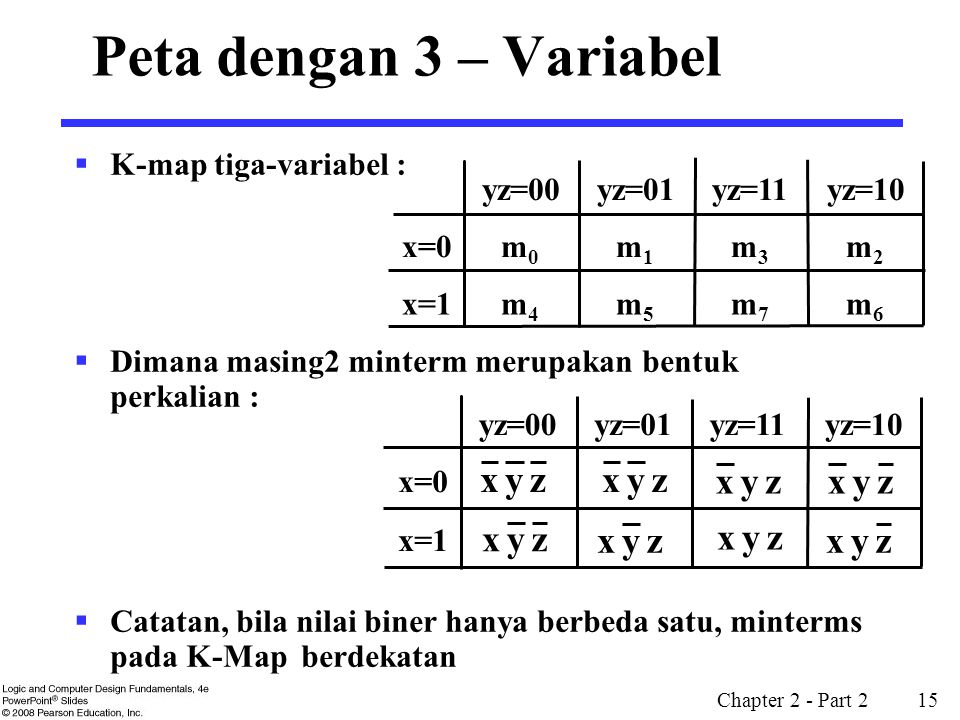 Peta dengan 3 – Variabel z y x K-map tiga-variabel :