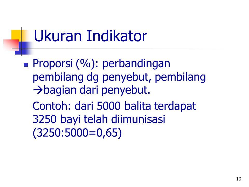Ukuran Indikator Proporsi (%): perbandingan pembilang dg penyebut, pembilang bagian dari penyebut.