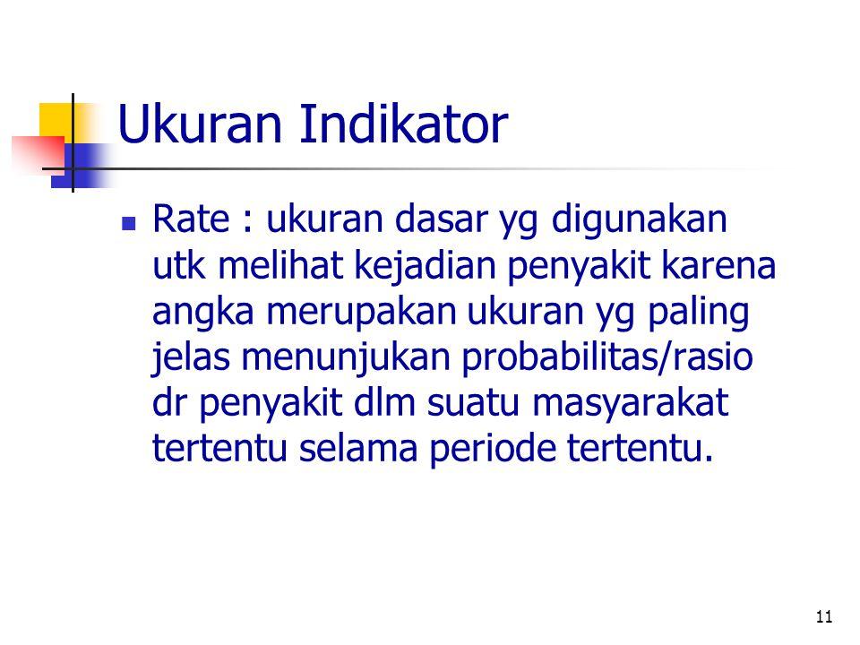Ukuran Indikator