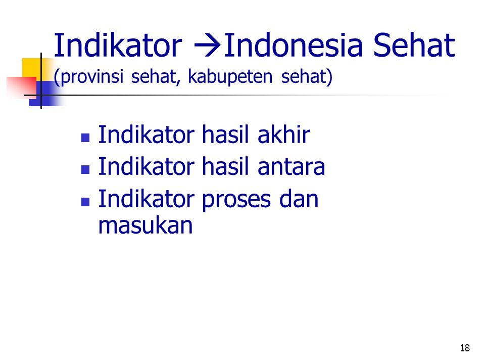 Indikator Indonesia Sehat (provinsi sehat, kabupeten sehat)