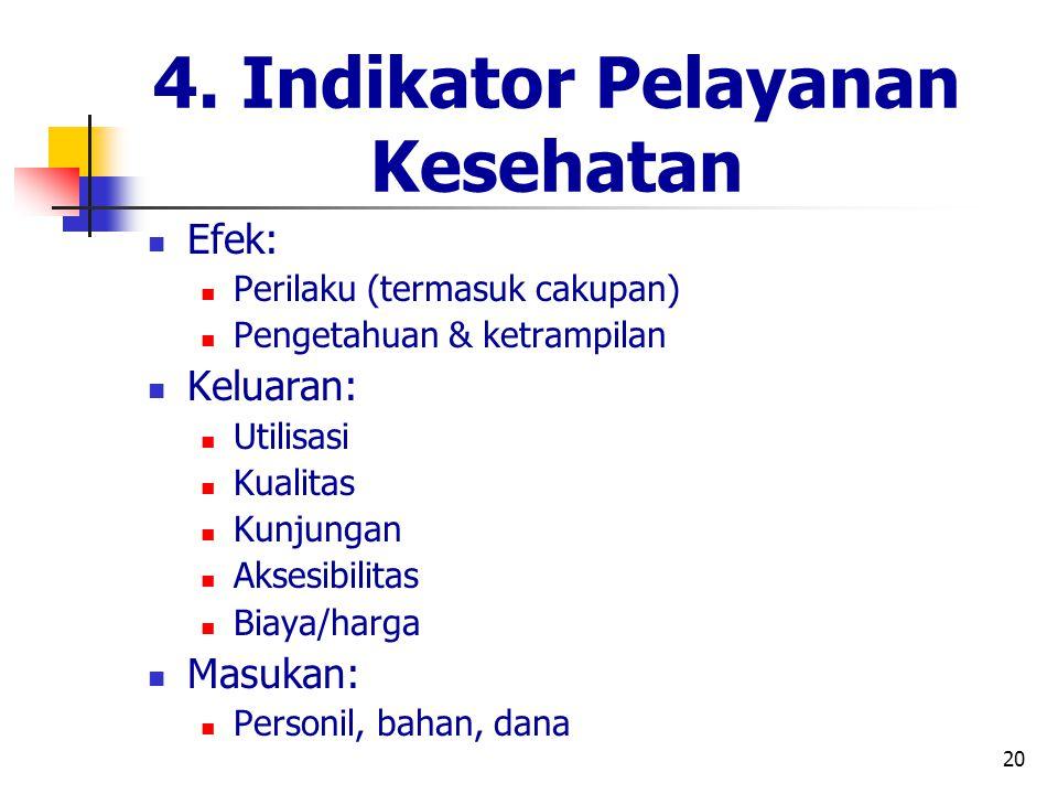 4. Indikator Pelayanan Kesehatan