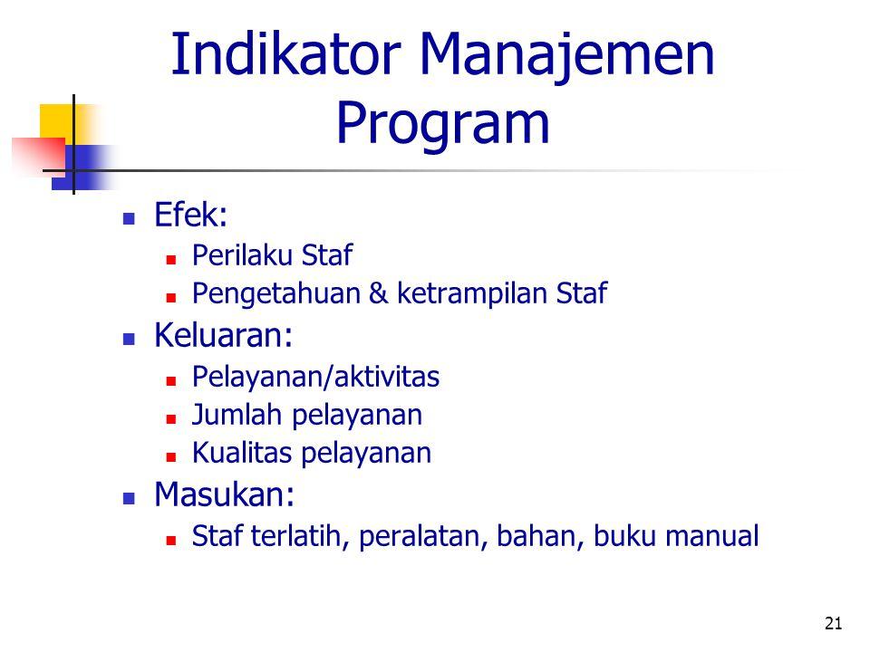 Indikator Manajemen Program