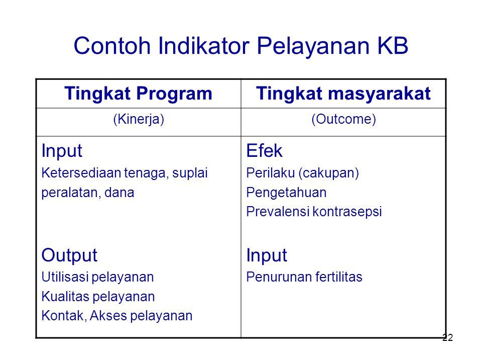 Contoh Indikator Pelayanan KB