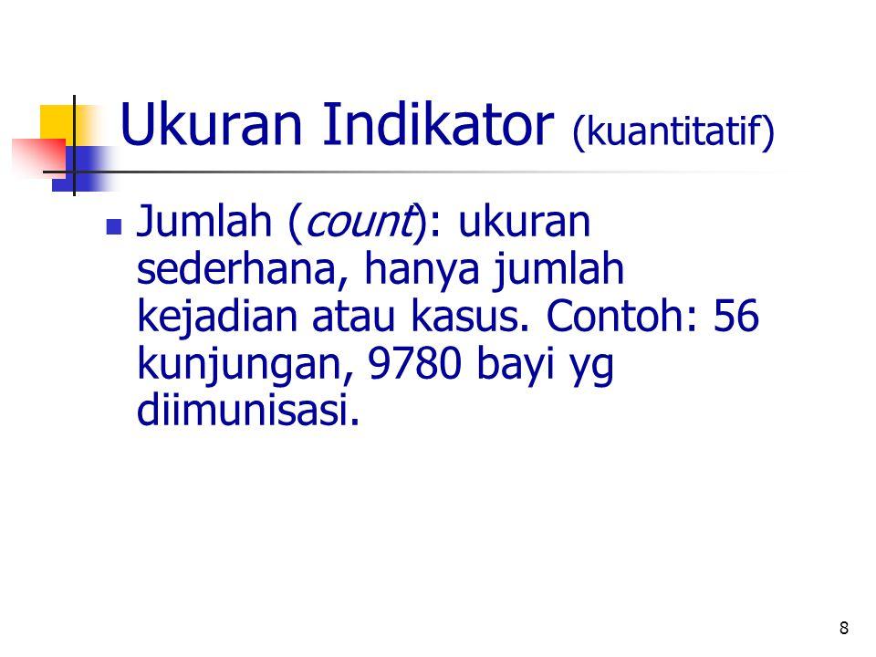 Ukuran Indikator (kuantitatif)