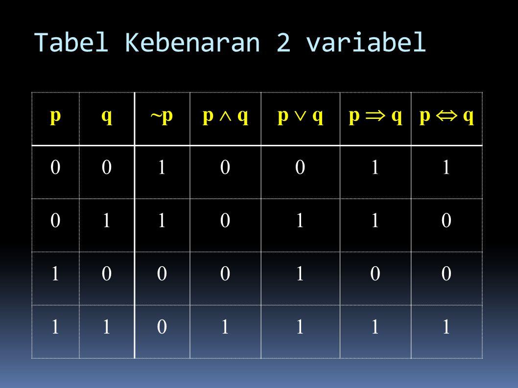 Tabel Kebenaran 2 variabel