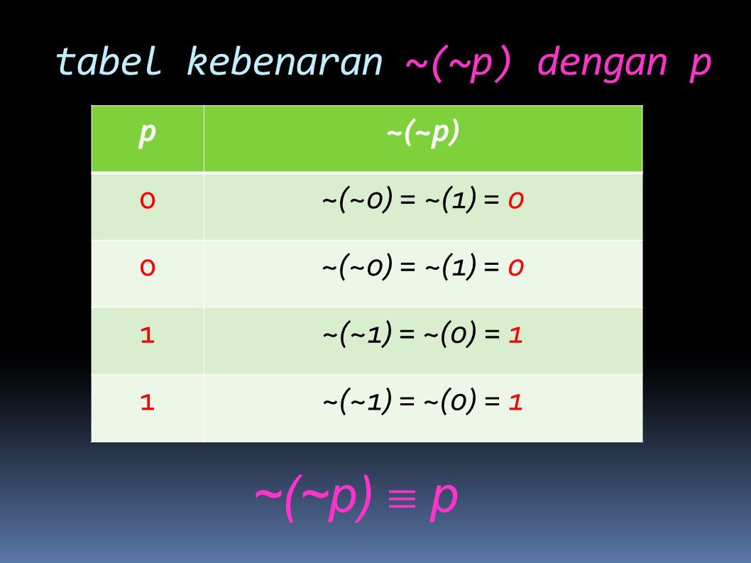 tabel kebenaran ~(~p) dengan p