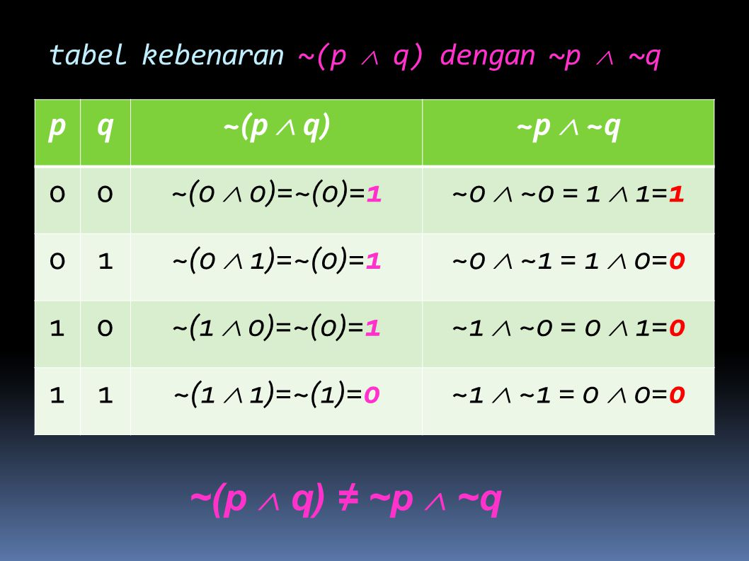 tabel kebenaran ~(p  q) dengan ~p  ~q