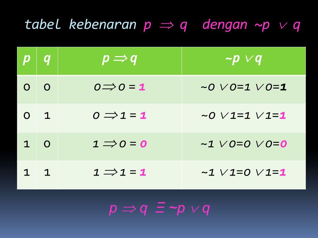 tabel kebenaran p  q dengan ~p  q