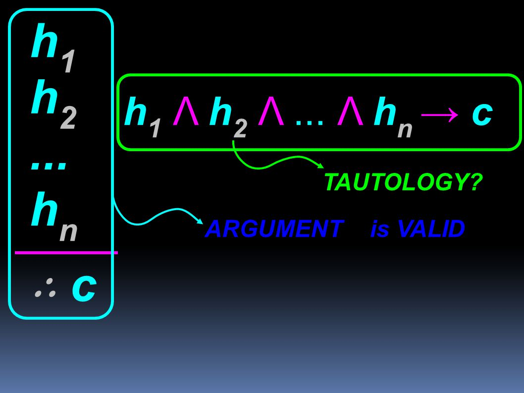h1 h2 h1 Λ h2 Λ ... Λ hn → c ... TAUTOLOGY hn ARGUMENT is VALID ∴ c