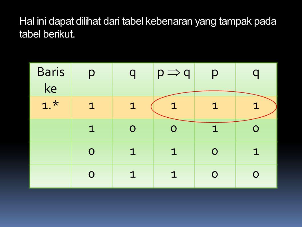 Hal ini dapat dilihat dari tabel kebenaran yang tampak pada tabel berikut.