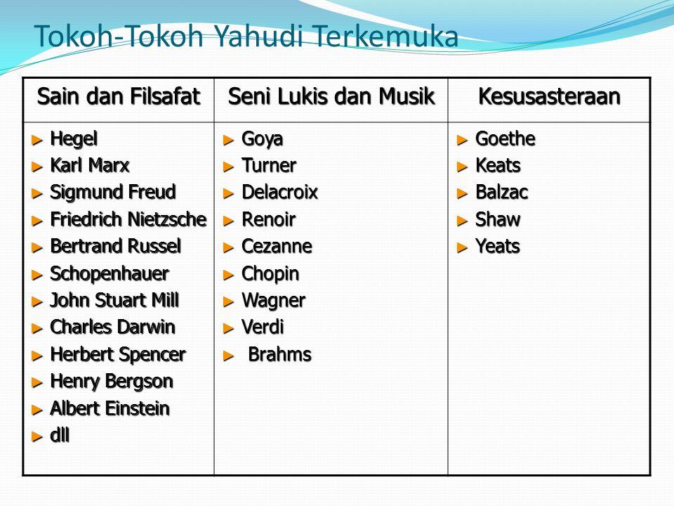 Tokoh-Tokoh Yahudi Terkemuka