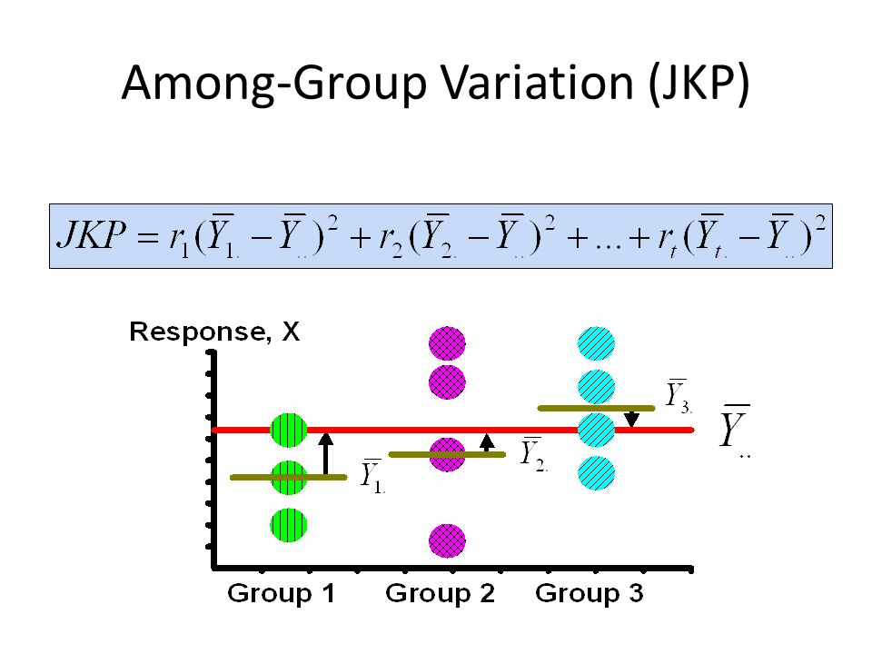 Among-Group Variation (JKP)