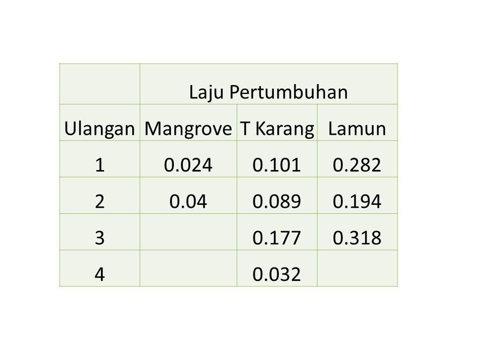 Laju Pertumbuhan. Ulangan. Mangrove. T Karang. Lamun. 1. 0.024. 0.101. 0.282. 2. 0.04. 0.089.