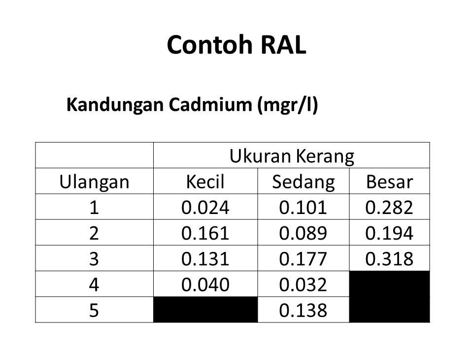 Kandungan Cadmium (mgr/l)