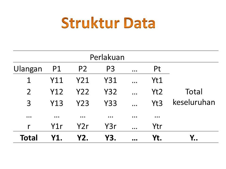 Struktur Data Perlakuan Ulangan P1 P2 P3 … Pt Total keseluruhan 1 Y11