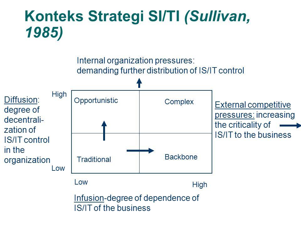 Konteks Strategi SI/TI (Sullivan, 1985)