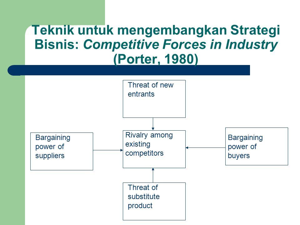 Teknik untuk mengembangkan Strategi Bisnis: Competitive Forces in Industry (Porter, 1980)