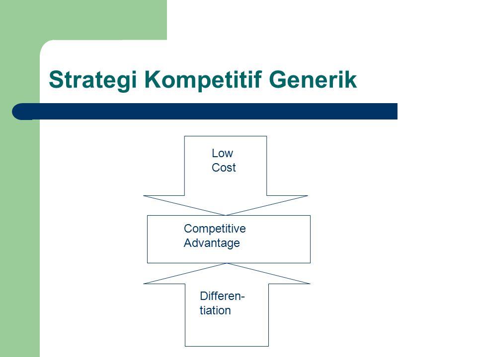 Strategi Kompetitif Generik