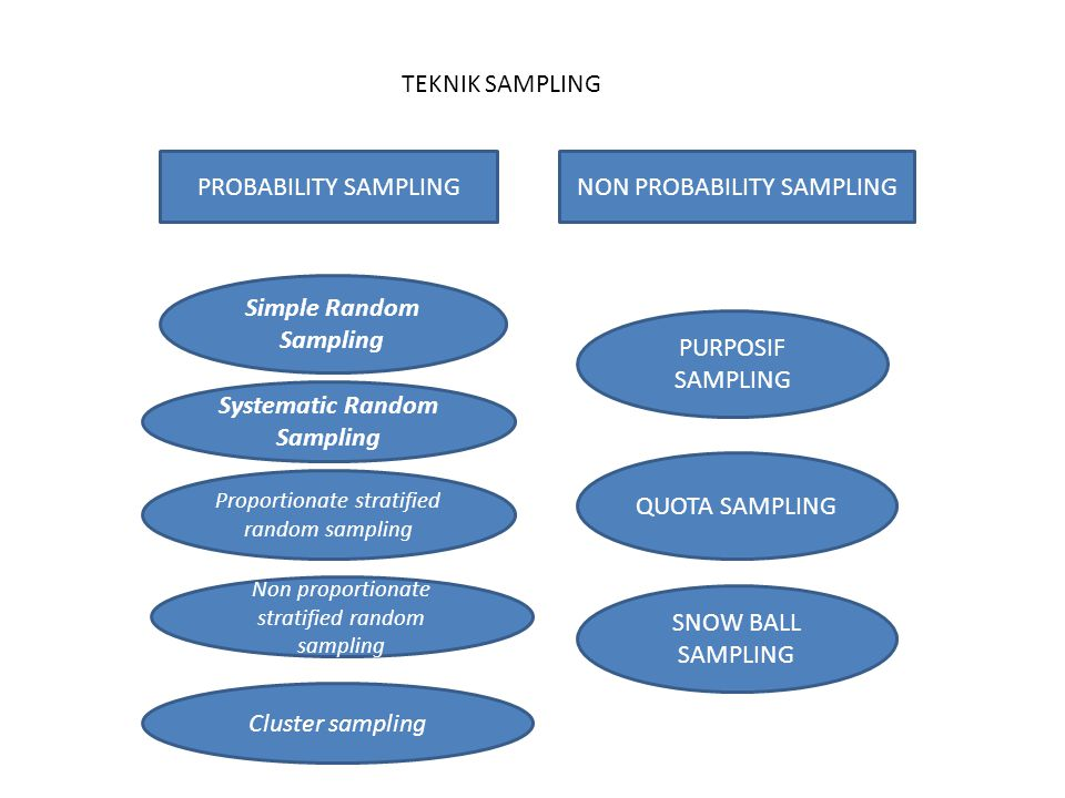 Simple Random Sampling Systematic Random Sampling