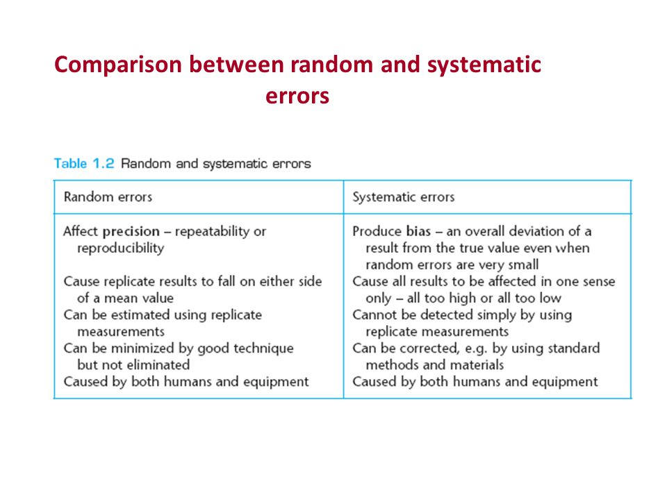 Comparison between random and systematic errors