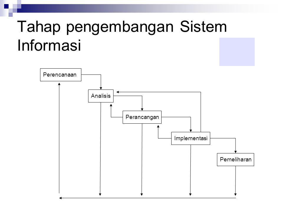 Tahap pengembangan Sistem Informasi