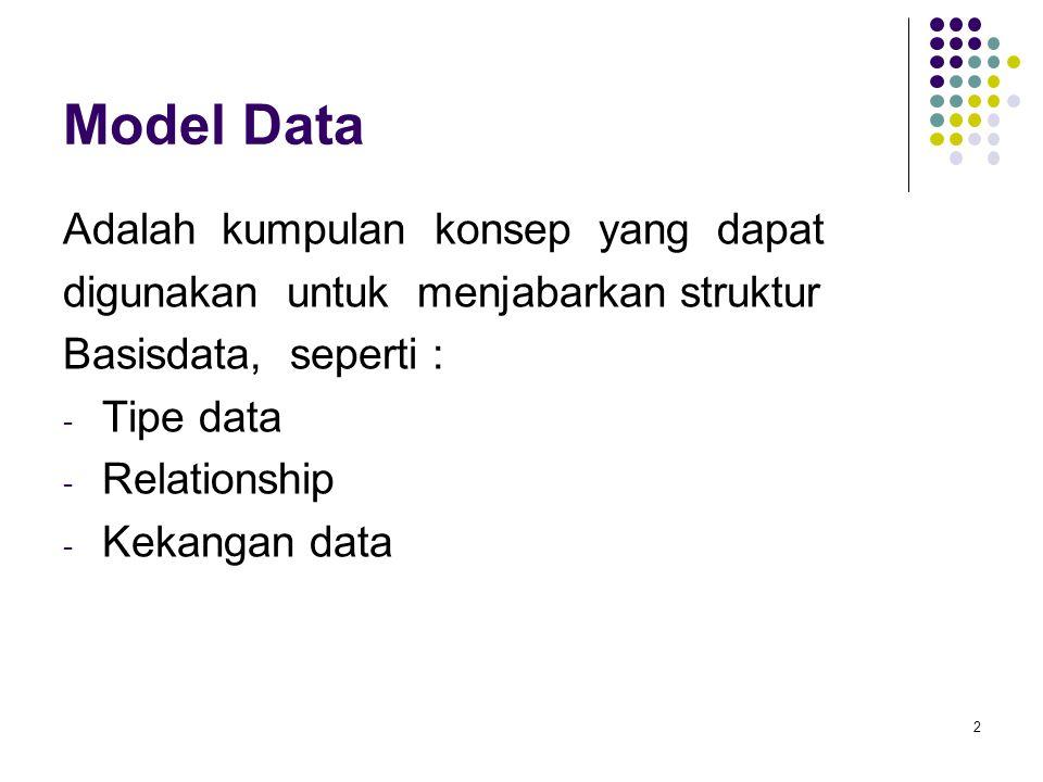 Model Data Adalah kumpulan konsep yang dapat