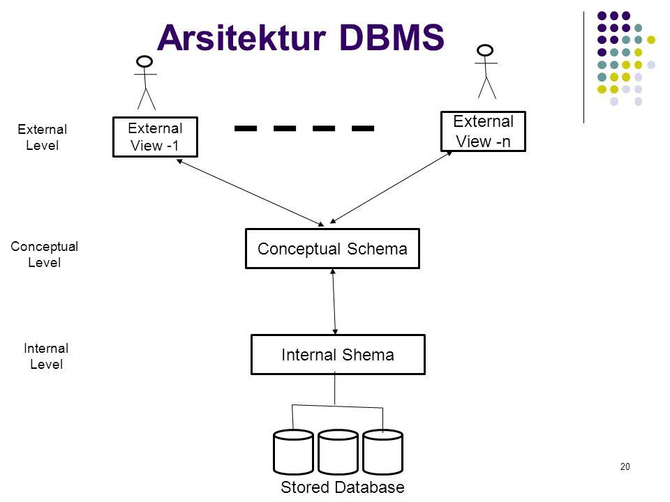 Arsitektur DBMS External View -n Conceptual Schema Internal Shema