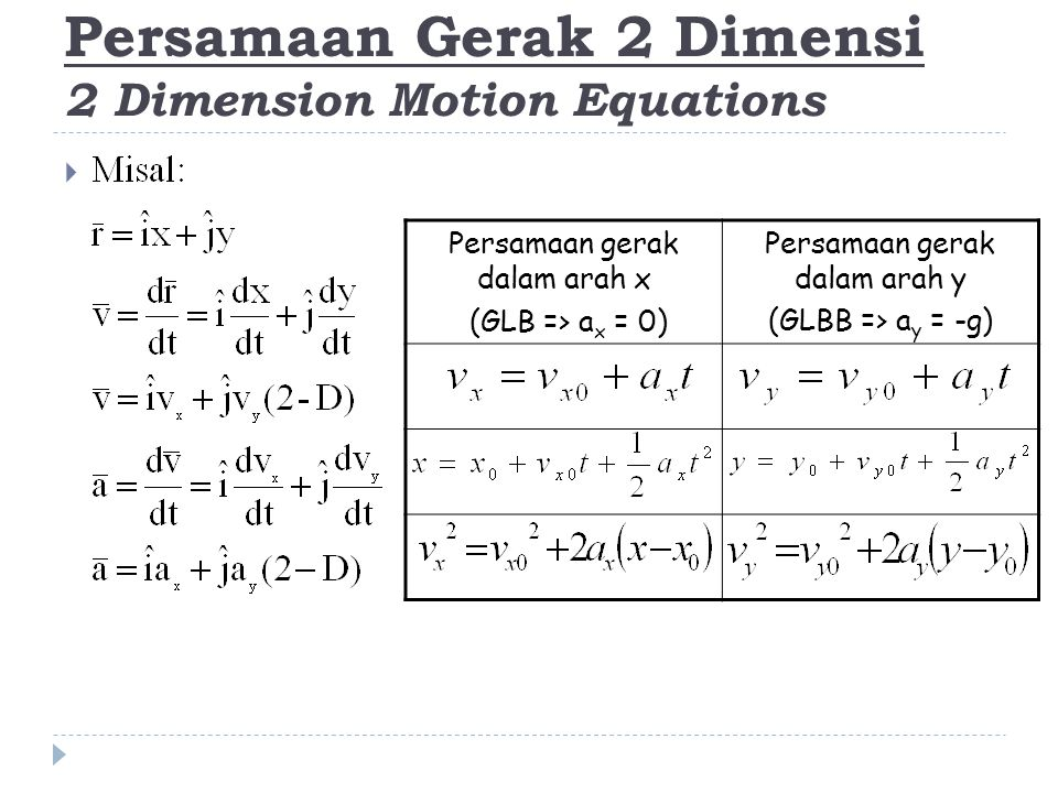 Persamaan Gerak 2 Dimensi 2 Dimension Motion Equations