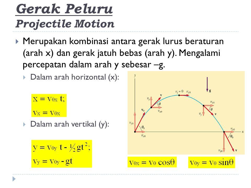Gerak Peluru Projectile Motion