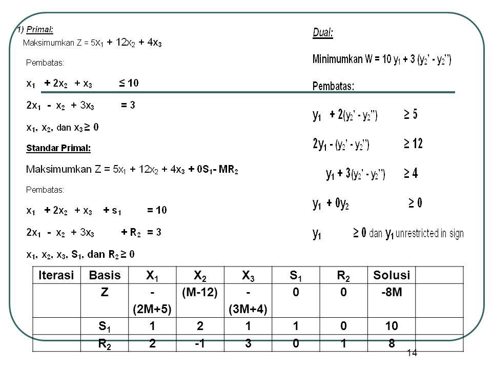 Iterasi Basis X1 X2 X3 S1 R2 Solusi Z -(2M+5) (M-12) -(3M+4) -8M 1 2 10 -1 3 8