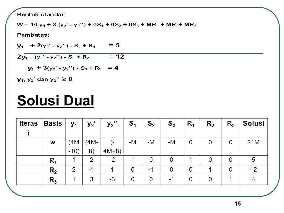 Solusi Dual Iterasi Basis y1 y2' y2'' S1 S2 S3 R1 R2 R3 Solusi w
