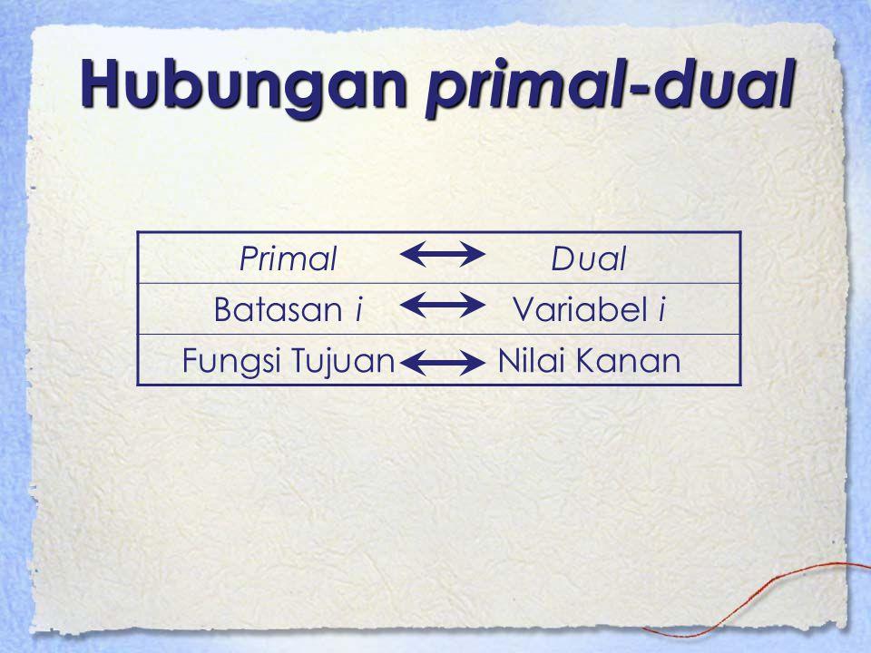 Hubungan primal-dual Primal Dual Batasan i Variabel i Fungsi Tujuan