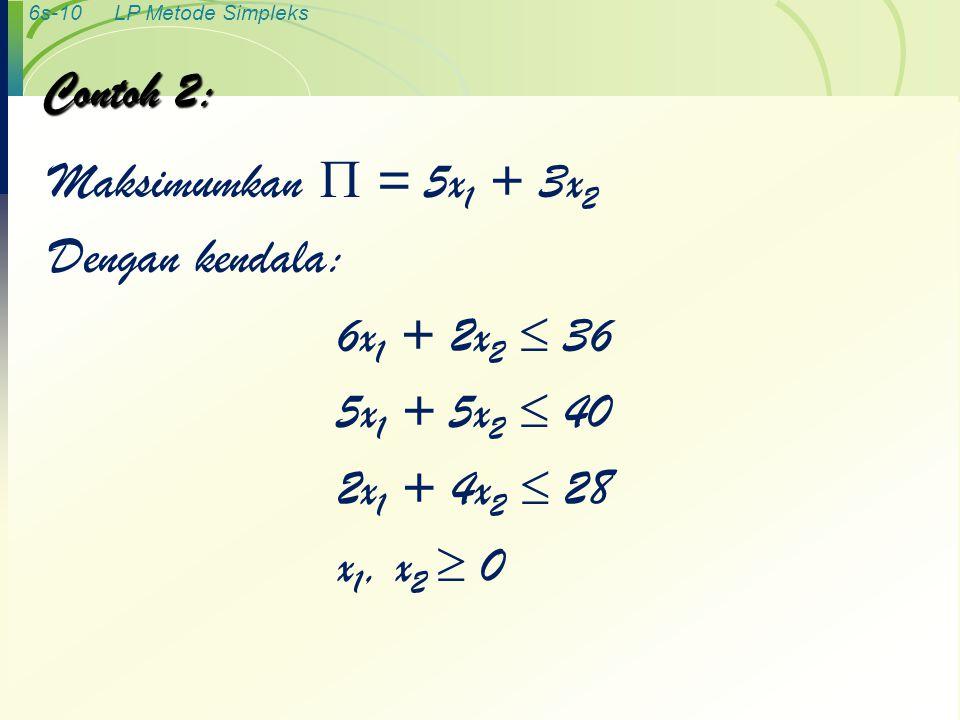 Contoh 2: Maksimumkan  = 5x1 + 3x2. Dengan kendala: 6x1 + 2x2  36. 5x1 + 5x2  40. 2x1 + 4x2  28.