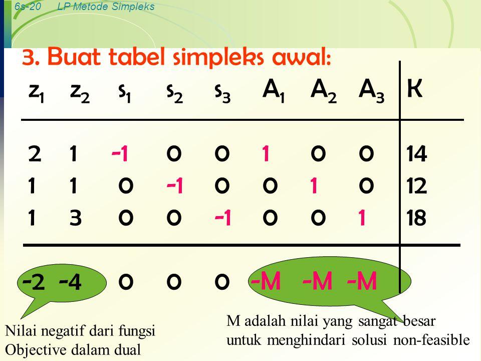 3. Buat tabel simpleks awal: z1 z2 s1 s2 s3 A1 A2 A3 K