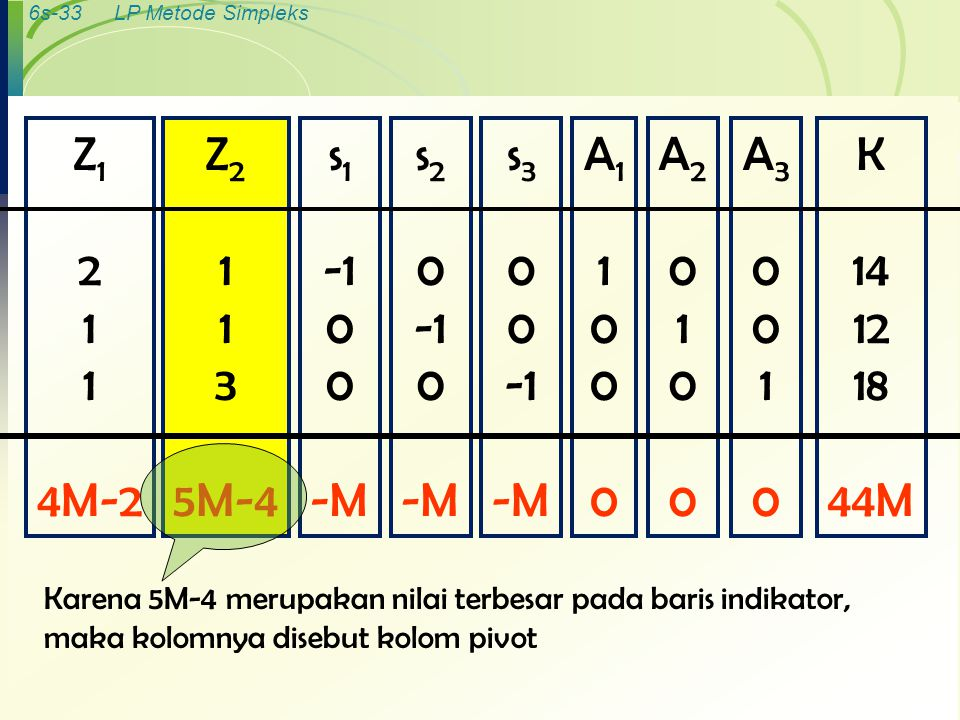 Z1 2 1 4M-2 Z2 1 3 5M-4 s1 -1 -M s2 -1 -M s3 -1 -M A1 1 A2 1 A3 1 K 14