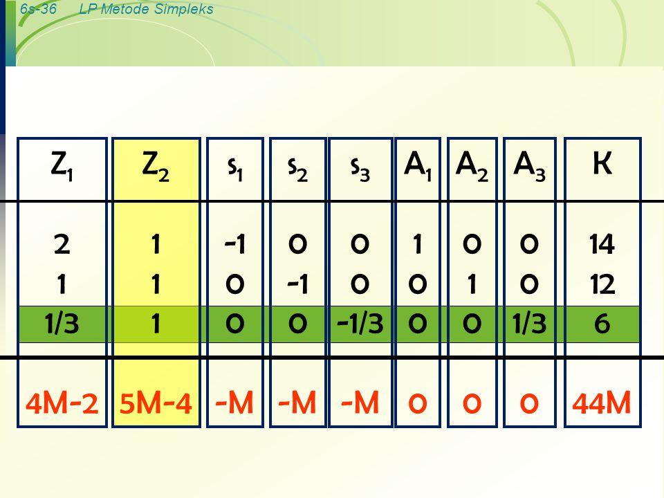 Z1 2 1 1/3 4M-2 Z2 1 5M-4 s1 -1 -M s2 -1 -M s3 -1/3 -M A1 1 A2 1 A3 1/3 K 14 12 6 44M