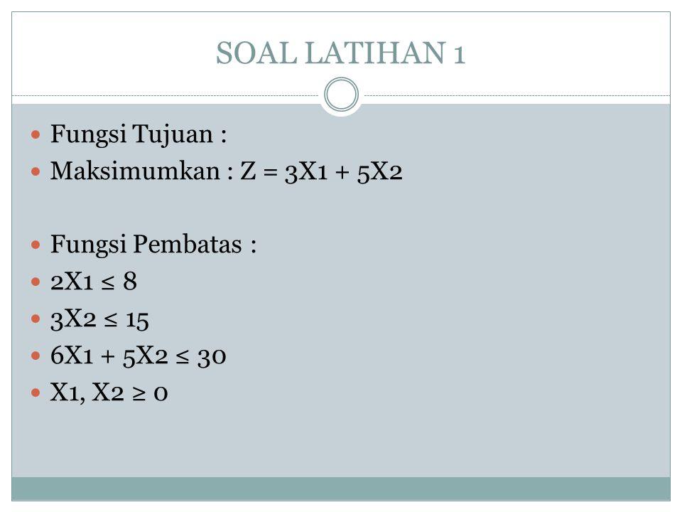 SOAL LATIHAN 1 Fungsi Tujuan : Maksimumkan : Z = 3X1 + 5X2