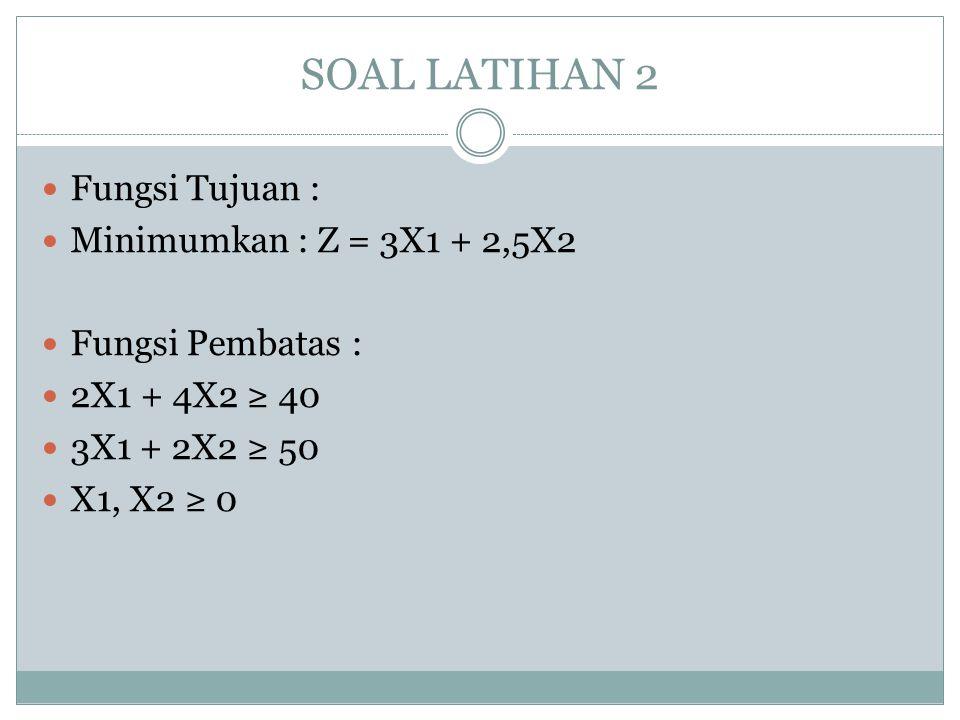 SOAL LATIHAN 2 Fungsi Tujuan : Minimumkan : Z = 3X1 + 2,5X2