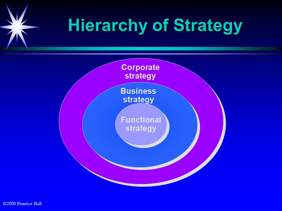 Hierarchy of Strategy Corporate strategy Business strategy Functional