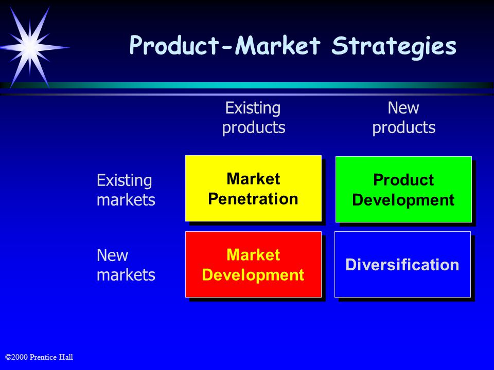 Product-Market Strategies