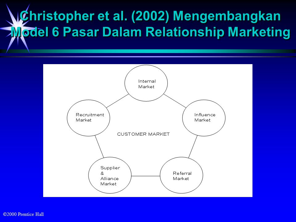 Christopher et al. (2002) Mengembangkan Model 6 Pasar Dalam Relationship Marketing