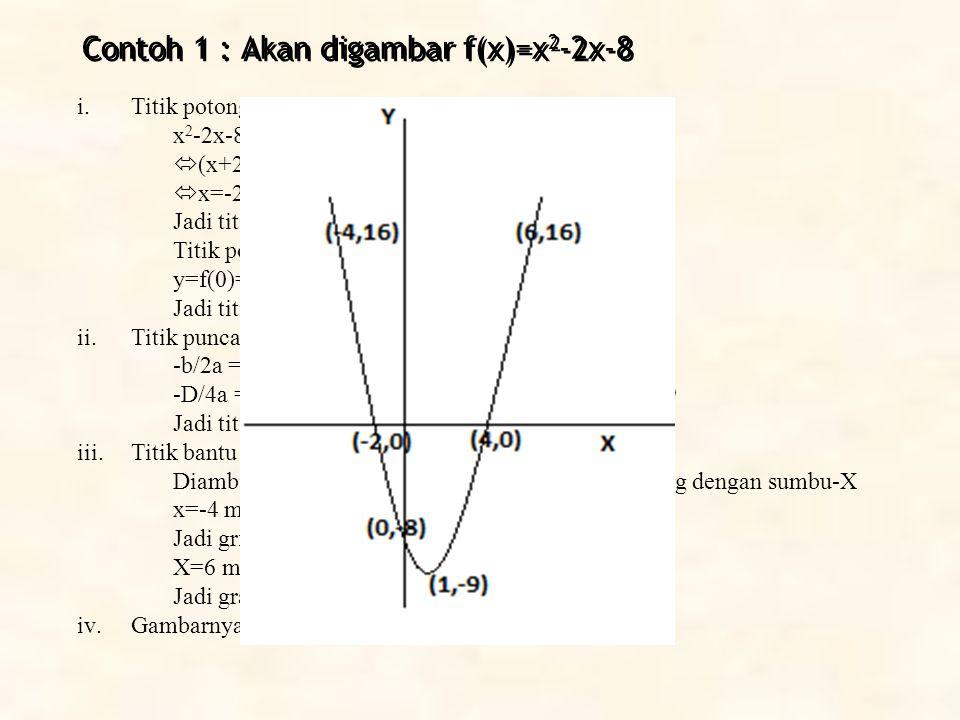 Contoh 1 : Akan digambar f(x)=x2-2x-8