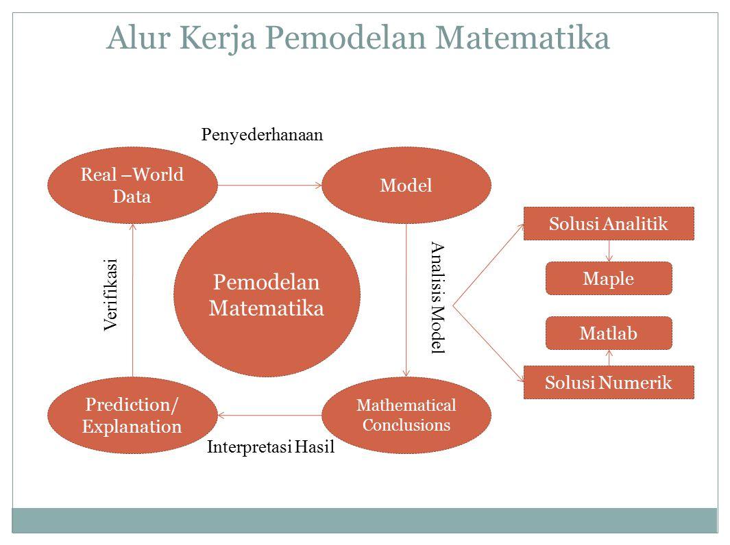 Alur Kerja Pemodelan Matematika