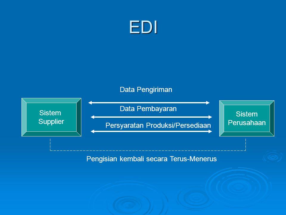 EDI Data Pengiriman Sistem Data Pembayaran Sistem Supplier Perusahaan