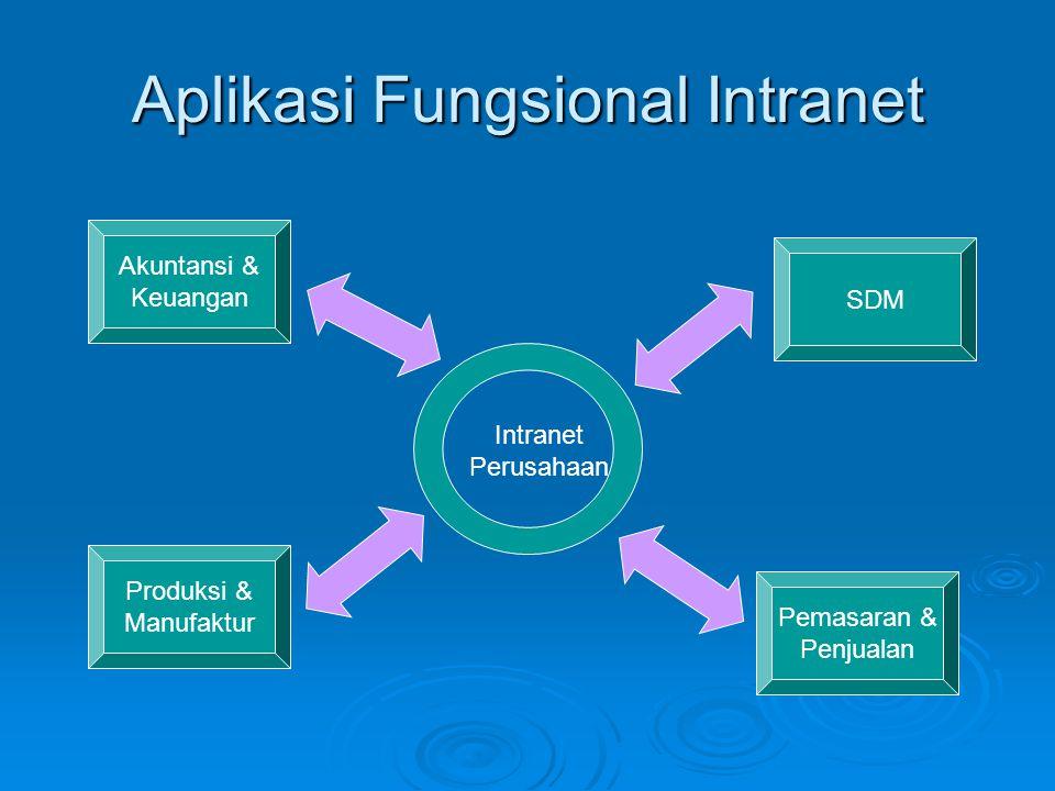 Aplikasi Fungsional Intranet