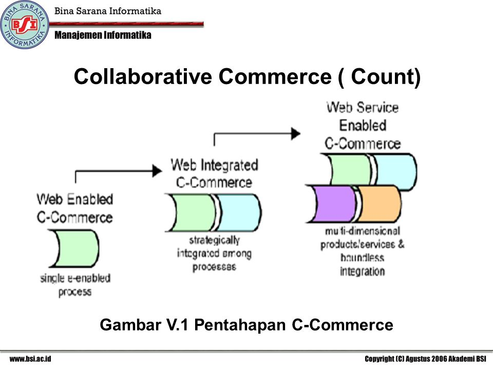 Collaborative Commerce ( Count) Gambar V.1 Pentahapan C-Commerce